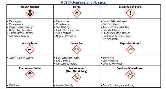 HCS pictogram