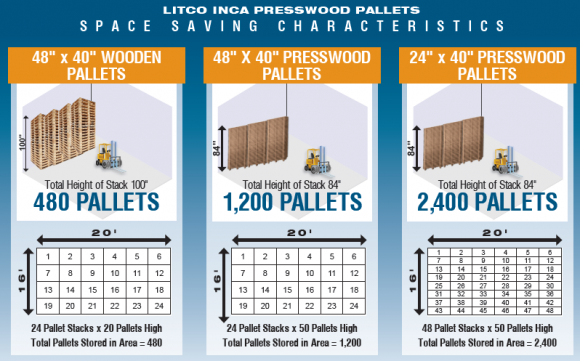 space savings of presswood pallets
